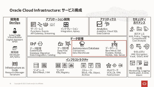 Oracle Cloud Infrastructure: サービス構成 Copyright © 2021, Oracle and/or its affiliates 18 インフラストラクチャ コンピュート Bare Metal / VM コン...