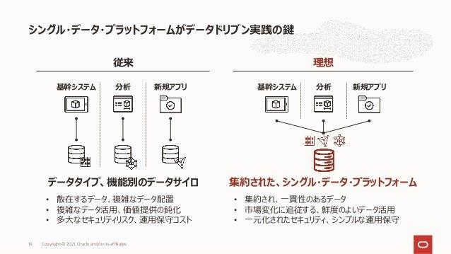 シングル・データ・プラットフォームがデータドリブン実践の鍵 Copyright © 2021, Oracle and/or its affiliates 19 従来 理想 • 散在するデータ、複雑なデータ配置 • 複雑なデータ活⽤、価値提供の鈍...