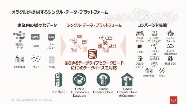 オラクルが提供するシングル・データ・プラットフォーム Copyright © 2021, Oracle and/or its affiliates 20 コンバージド機能 シングル・データ・プラットフォーム 構造化 データ JSON キー バリ...
