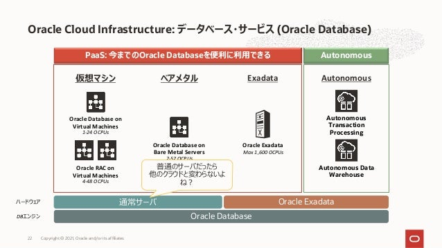 Oracle Cloud Infrastructure: データベース・サービス (Oracle Database) PaaS: 今までのOracle Databaseを便利に利⽤できる Autonomous Oracle Database o...