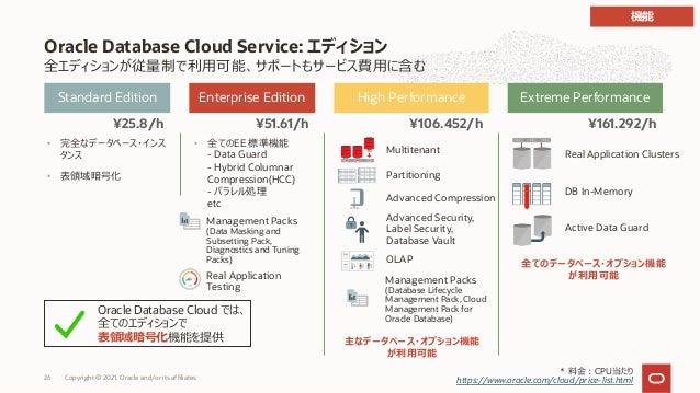 全エディションが従量制で利⽤可能、サポートもサービス費⽤に含む Oracle Database Cloud Service: エディション Extreme Performance High Performance Enterprise Edit...