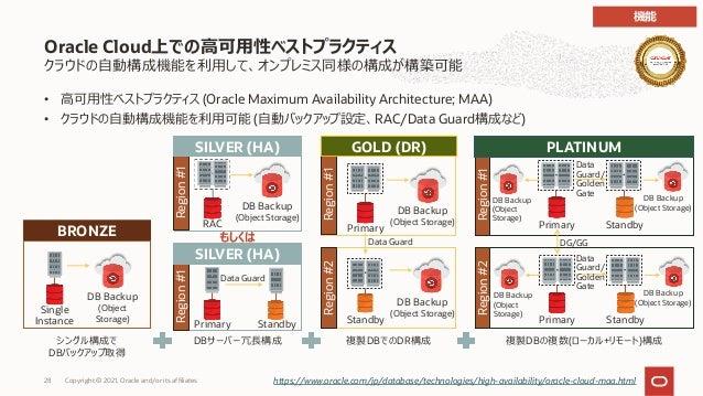 クラウドの⾃動構成機能を利⽤して、オンプレミス同様の構成が構築可能 • ⾼可⽤性ベストプラクティス (Oracle Maximum Availability Architecture; MAA) • クラウドの⾃動構成機能を利⽤可能 (⾃動バッ...