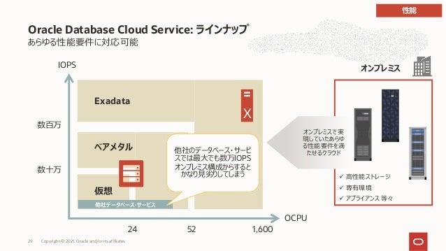 あらゆる性能要件に対応可能 Oracle Database Cloud Service: ラインナップ 仮想 数⼗万 数百万 52 24 IOPS OCPU 1,600 ベアメタル Exadata 他社データベース・サービス 他社のデータベース...