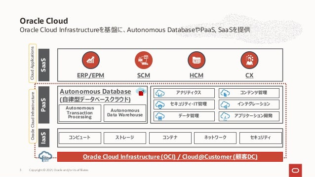 Oracle Cloud Infrastructureを基盤に、Autonomous DatabaseやPaaS, SaaSを提供 Oracle Cloud Copyright © 2021, Oracle and/or its affilia...