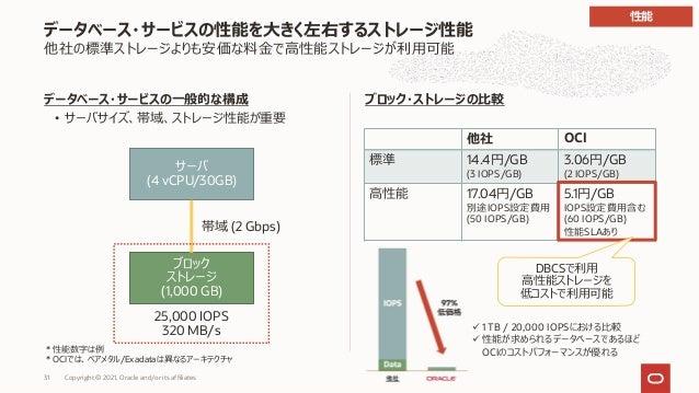 データベース・サービスの性能を⼤きく左右するストレージ性能 他社の標準ストレージよりも安価な料⾦で⾼性能ストレージが利⽤可能 データベース・サービスの⼀般的な構成 • サーバサイズ、帯域、ストレージ性能が重要 サーバ (4 vCPU/30GB)...