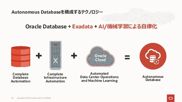 Oracle Database + Exadata + AI/機械学習による⾃律化 Autonomous Databaseを構成するテクノロジー Copyright © 2021, Oracle and/or its affiliates 38...