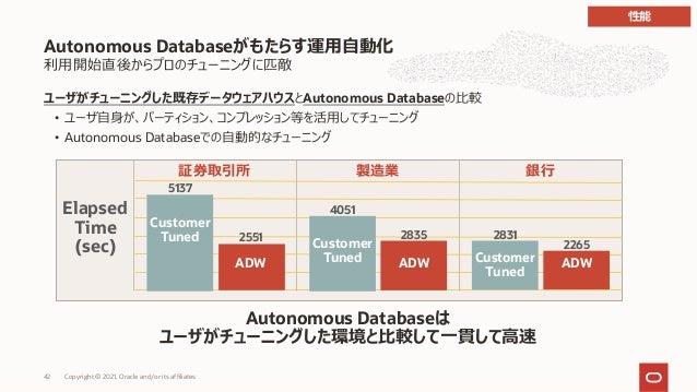 利⽤開始直後からプロのチューニングに匹敵 ユーザがチューニングした既存データウェアハウスとAutonomous Databaseの⽐較 • ユーザ⾃⾝が、パーティション、コンプレッション等を活⽤してチューニング • Autonomous Dat...