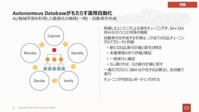 AI/機械学習を利⽤した最適化の継続(⼀例)︓⾃動索引作成 熟練したエンジニアによる索引チューニングが、24 x 365 休みなく⾏うことと同等の機能 ⾃動索引を作成する⼿順は、これまでのSQLチューニン グのアプローチと同様 • 新たなSQL...