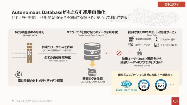 セキュリティ対応︓利⽤開始直後から強固に保護され、安⼼して利⽤できる Autonomous Databaseがもたらす運⽤⾃動化 バックアップを含む全てのデータを暗号化 (Transparent Data Encryption) 特権ユーザ・O...