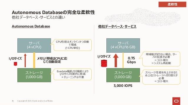 サーバ (4 vCPU) ストレージ (1,000 GB) メモリ/帯域はCPUに応 じて⾃動設定 I/Oサイズ CPU性能はオンラインかつ⾃動 で増減 (1 CPU単位) Exadata機能/EE機能により I/Oサイズを劇的に削減 → チュ...