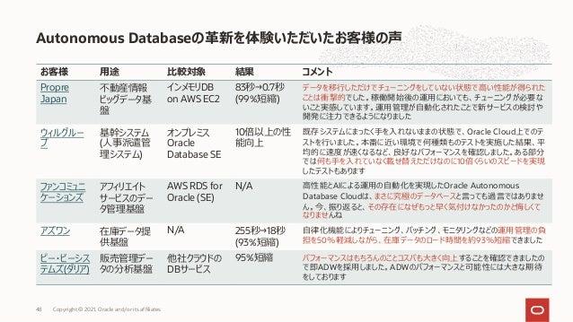 Autonomous Databaseの⾰新を体験いただいたお客様の声 Copyright © 2021, Oracle and/or its affiliates 48 お客様 ⽤途 ⽐較対象 結果 コメント Propre Japan 不動産...