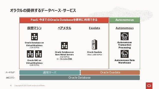 オラクルの提供するデータベース・サービス PaaS: 今までのOracle Databaseを便利に利⽤できる Autonomous Oracle Database on Virtual Machines 1-24 OCPUs Oracle R...