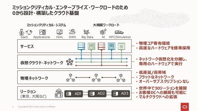 ミッションクリティカル・エンタープライズ・ワークロードのため 0から設計・構築したクラウド基盤 Copyright © 2021, Oracle and/or its affiliates 5 リージョン (東京、⼤阪など) 物理ネットワーク ...