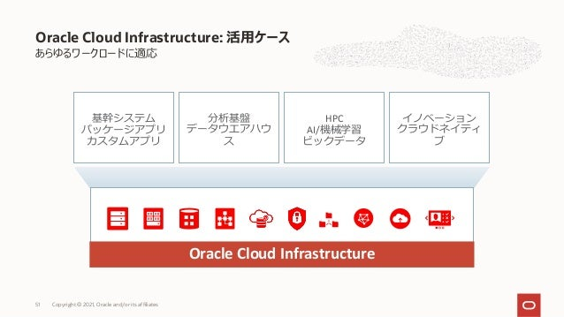 あらゆるワークロードに適応 Oracle Cloud Infrastructure: 活⽤ケース Oracle Cloud Infrastructure 基幹システム パッケージアプリ カスタムアプリ 分析基盤 データウエアハウ ス HPC A...