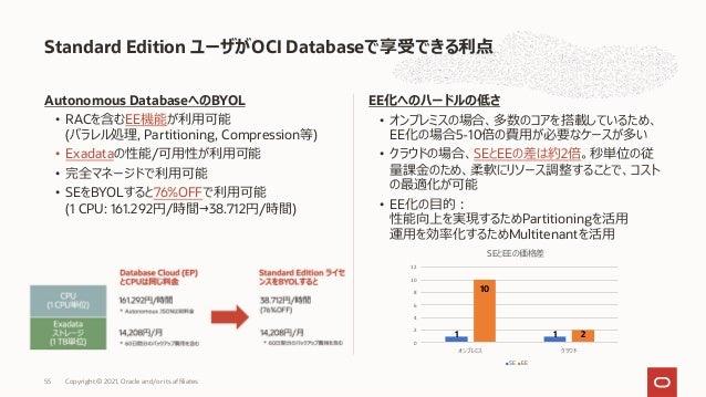 Autonomous DatabaseへのBYOL • RACを含むEE機能が利⽤可能 (パラレル処理, Partitioning, Compression等) • Exadataの性能/可⽤性が利⽤可能 • 完全マネージドで利⽤可能 • SE...