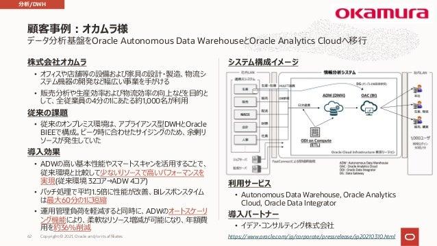 データ分析基盤をOracle Autonomous Data WarehouseとOracle Analytics Cloudへ移⾏ 株式会社オカムラ • オフィスや店舗等の設備および家具の設計・製造、物流シ ステム機器の開発など幅広い事業を⼿...