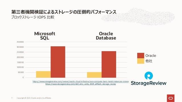 ブロックストレージ IOPS ⽐較 第三者機関検証によるストレージの圧倒的パフォーマンス Copyright © 2021, Oracle and/or its affiliates 7 https://www.storagereview.co...