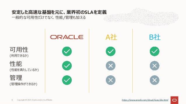 ⼀般的な可⽤性だけでなく、性能/管理も加える 安定した⾼速な基盤を元に、業界初のSLAを定義 Copyright © 2021, Oracle and/or its affiliates 8 可⽤性 (利⽤できるか) 性能 (性能を満たしている...