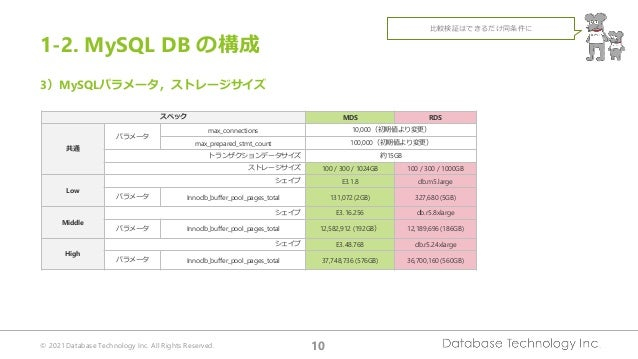 © 2021 Database Technology Inc. All Rights Reserved. 10 3)MySQLパラメータ,ストレージサイズ スペック MDS RDS 共通 パラメータ max_connections 10,000...