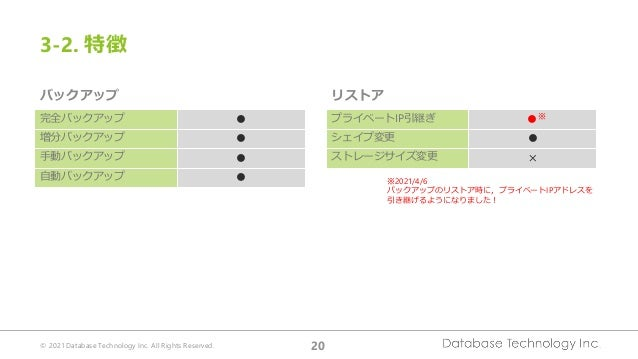 © 2021 Database Technology Inc. All Rights Reserved. 20 完全バックアップ ● 増分バックアップ ● 手動バックアップ ● 自動バックアップ ● プライベートIP引継ぎ ●※ シェイプ変更 ...