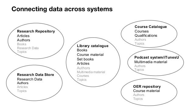 Linked Data Workflows and Applications for Education and Research