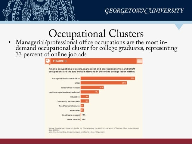 Occupational Clusters • Managerial/professional office occupations are the most in- demand occupational cluster for college...