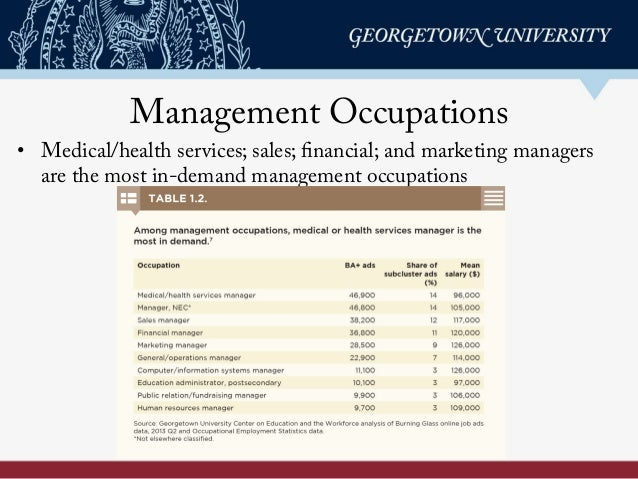 Management Occupations • Medical/health services; sales; financial; and marketing managers are the most in-demand managem...