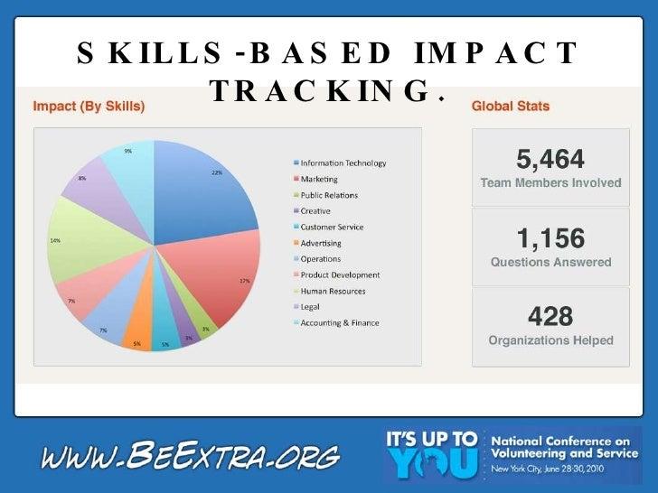 SKILLS-BASED IMPACT TRACKING.