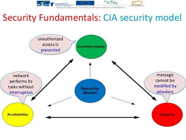 network security cia Simple overview-on-network-security-issues-tarek gaber-2014