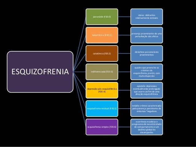 paranóide (F20.0)  hebefrênica (F20.1)  presença proeminente de uma perturbação dos afetos  catatônica (F20.2)  ESQUIZOFRE...