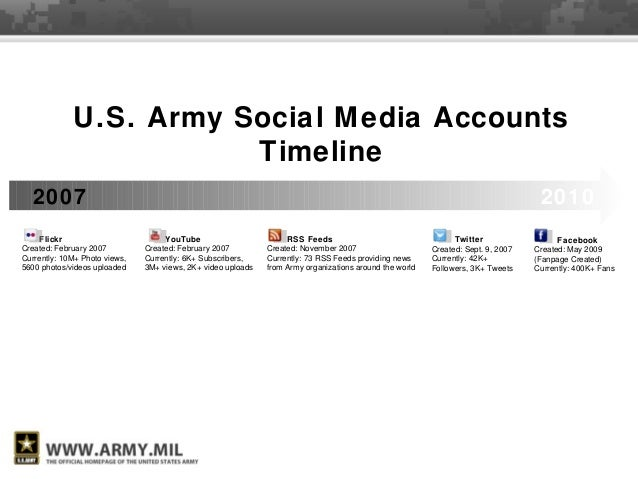 20102007 Twitter Created: Sept. 9, 2007 Currently: 42K+ Followers, 3K+ Tweets Facebook Created: May 2009 (Fanpage Created)...
