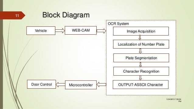 Matlab Based Vehicle Number Plate Identification System Using Ocr