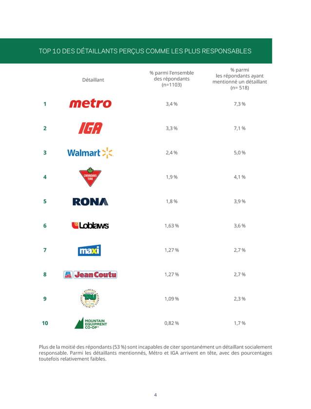 Top 10 des détaillants perçus comme les plus responsables % parmi l'ensemble des répondants (n=1103)  % parmi les répondan...