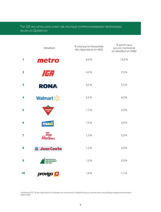 Top 10 des détaillants ayant une politique d'approvisionnement responsable selon les Québécois  % total parmi l'ensemble d...