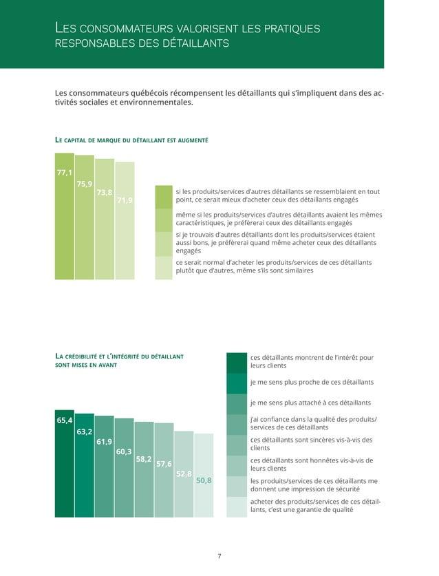 Les consommateurs valorisent les pratiques responsables des détaillants  Les consommateurs québécois récompensent les déta...