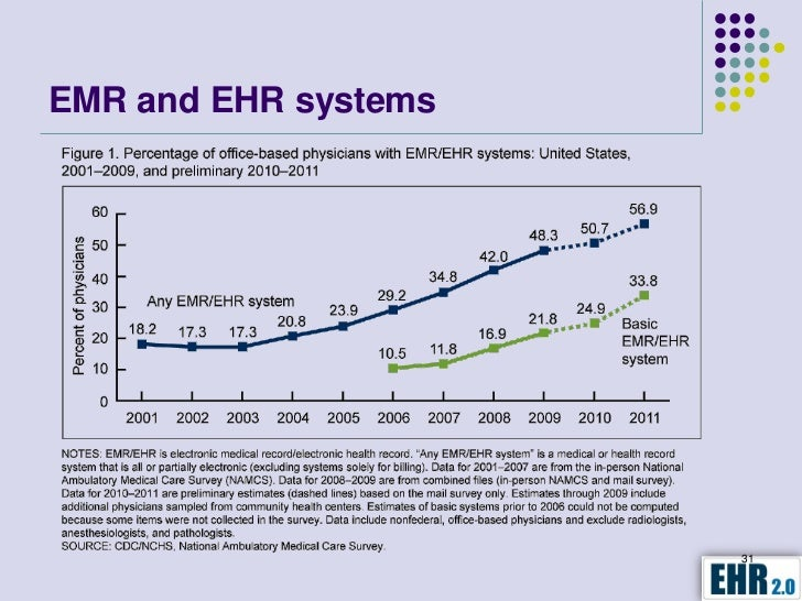 electronic health record ehr system potential Read chapter letter report: commissioned by the department of health and human services, key capabilities of an electronic health record system provides g.