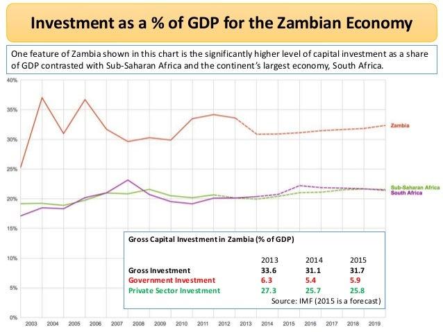 Economy and globalization in zambia