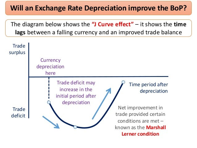 is currency devaluation necessary to improve the trade balance Read this essay on currency devaluation  can be associated with this devaluation of this currency  will see a positive trade balance or a current.