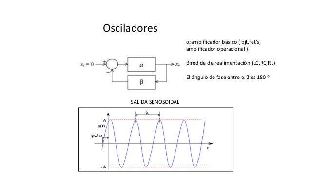Osciladores α:amplificador básico ( bjt,fet's, amplificador operacional ). β:red de de realimentación (LC,RC,RL) El ángulo...