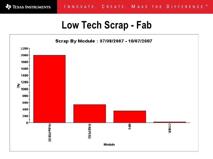 Low Tech Scrap - Fab