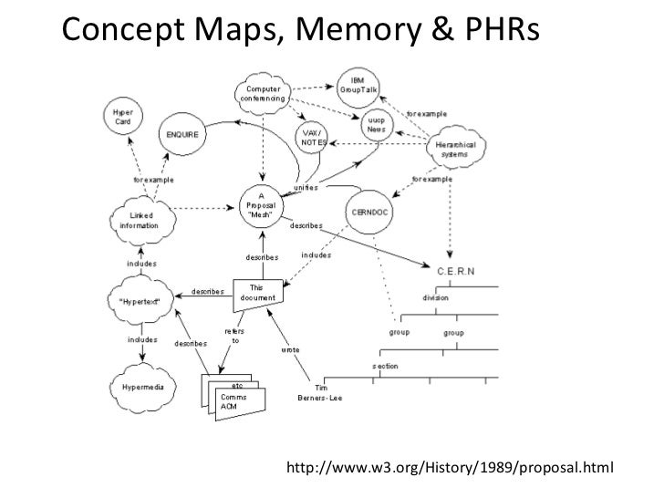 Concept Maps, Memory & PHRs            http://www.w3.org/History/1989/proposal.html
