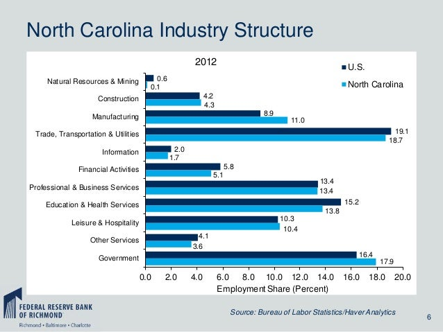 North Carolina Industry Structure 2012 Natural Resources & Mining  U.S.  0.6 0.1  North Carolina 4.2 4.3  Construction  8....