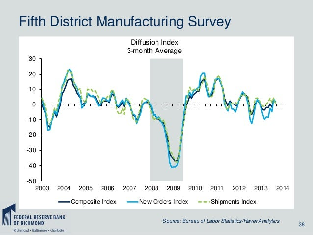Fifth District Manufacturing Survey Diffusion Index 3-month Average 30 20 10 0 -10 -20 -30 -40 -50 2003  2004  2005  2006 ...