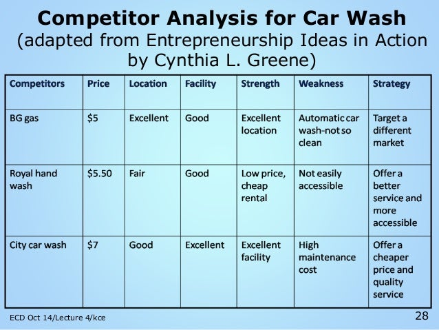 Oct 14 ecd lecture 4 importance of the business plan student – Car Wash Business Plan Template