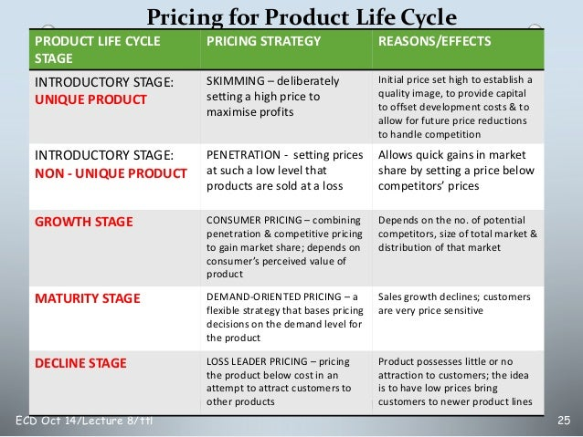product life cycle of rexona soap Examples include dove soap and dove shampoo (both contain moisturizer) the logo on a product is an important part of the product session 5: product life cycle.