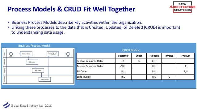Business-Centric Data Modeling - Strategies for Maximizing