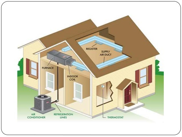 HVAC operation and Maintenance  Slide 3