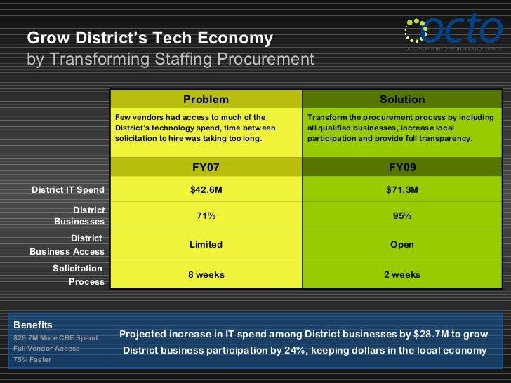 Grow District's Tech Economy   by Transforming Staffing Procurement                                             Problem   ...