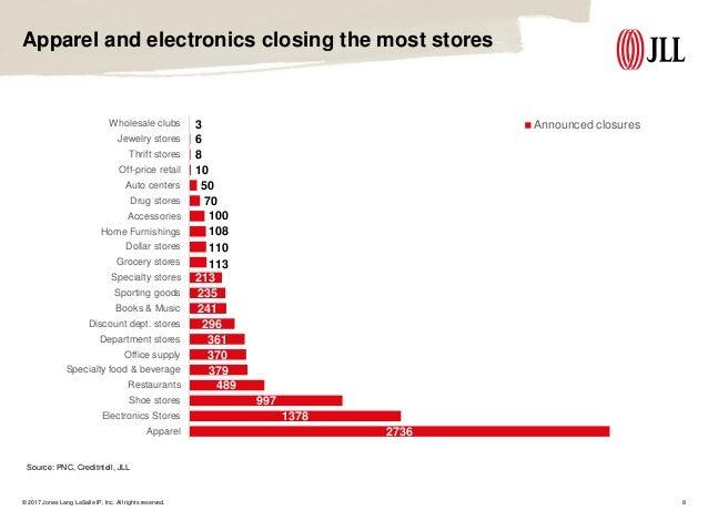 Jll Retail Store Closure Summary October 2017