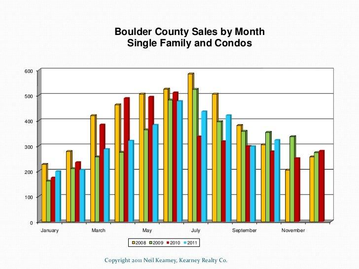 Boulder Colorado Real Estate Statistics October 2011 Slide 2
